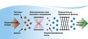 сплит-система Гладиатор в Сочи